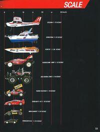 Page 33 Catalogue Nikko America 1989